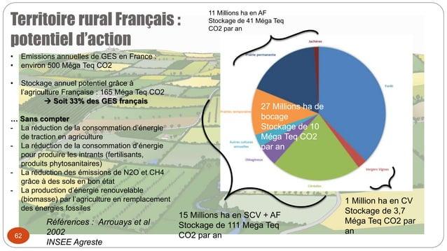Territoire rural Français : potentiel d'action 62 15 Millions ha en SCV + AF Stockage de 111 Mega Teq CO2 par an 1 Million...