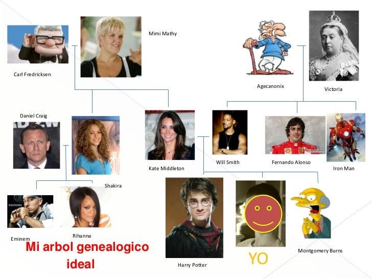 Presentación de los árboles genealógicos