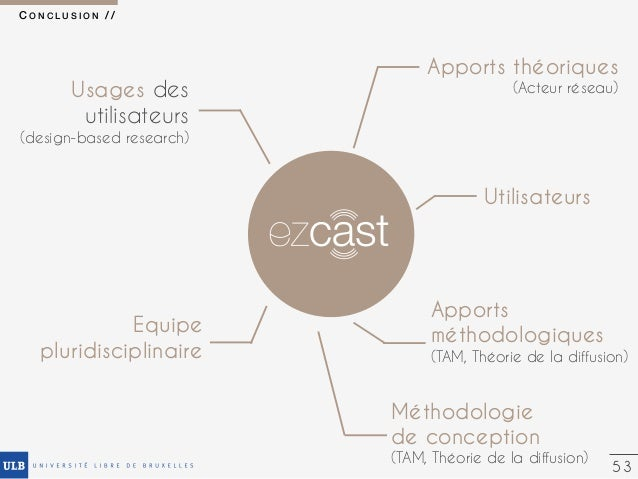 La recherche scientifique au service de l'expérience utilisateur : retour sur le processus de conception d'EZplayer
