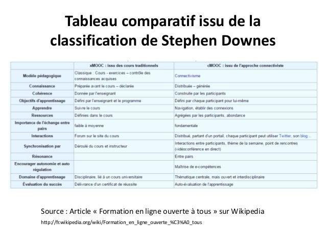 Tableau comparatif issu de la classification de Stephen Downes Source : Article « Formation en ligne ouverte à tous » sur ...