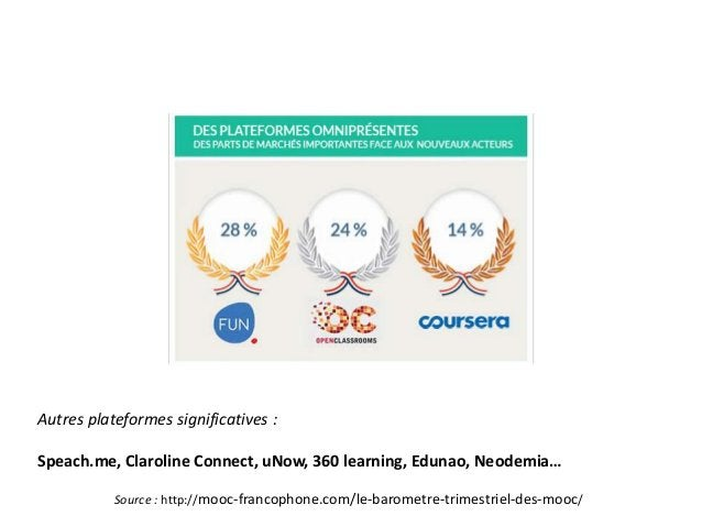 Autres plateformes significatives : Speach.me, Claroline Connect, uNow, 360 learning, Edunao, Neodemia… Source : http://mo...
