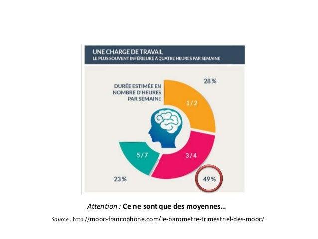Attention : Ce ne sont que des moyennes… Source : http://mooc-francophone.com/le-barometre-trimestriel-des-mooc/