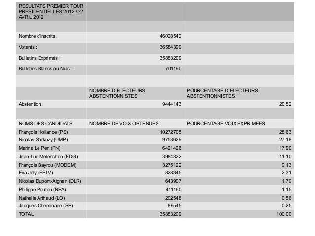 RESULTATS PREMIER TOURPRESIDENTIELLES 2012 / 22AVRIL 2012Nombre dinscrits :                                     46028542Vo...