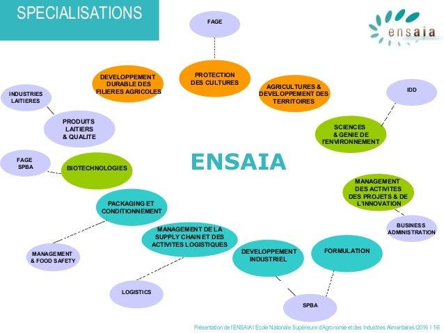 Présentation de l'ENSAIA I Ecole Nationale Supérieure d'Agronomie et des Industries Alimentaires I2016 I 16 PROTECTION DES...