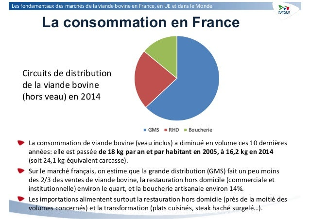 March Ef Bf Bd De La Restauration La Grande Consommation