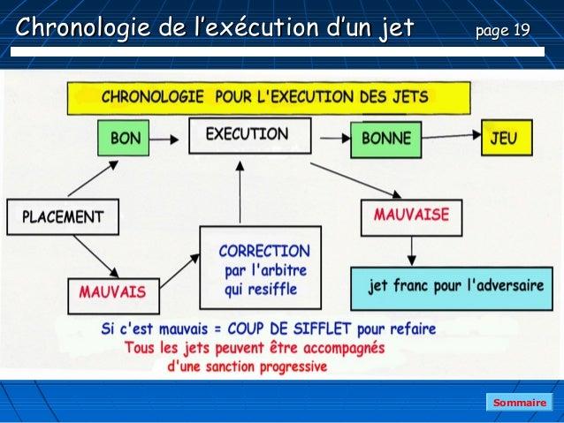 Chronologie de l'exécution d'un jet   page 19                                        Sommaire