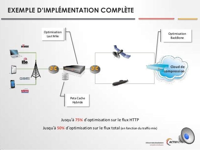 EXEMPLE D'IMPLÉMENTATION COMPLÈTE Optimisation Last Mile  Optimisation BackBone  Cloud de compression  Peta Cache Hybride ...