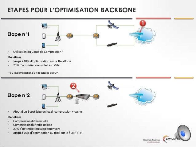 ETAPES POUR L'OPTIMISATION BACKBONE 1 Etape n°1  •  Utilisation du Cloud de Compression*  Bénéfices • Jusqu'à 40% d'optimi...
