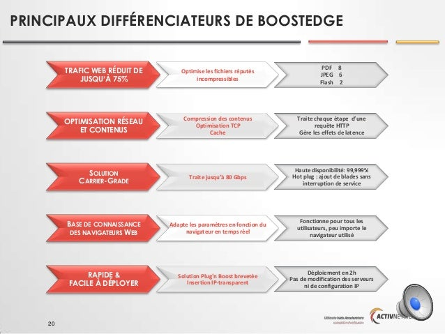 PRINCIPAUX DIFFÉRENCIATEURS DE BOOSTEDGE  TRAFIC WEB RÉDUIT DE JUSQU'À 75%  PDF 8 JPEG 6 Flash 2  OPTIMISATION RÉSEAU ET C...
