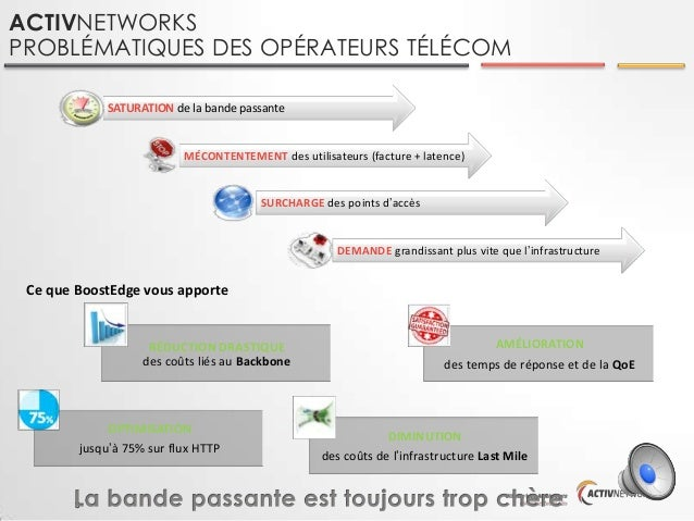 ACTIVNETWORKS PROBLÉMATIQUES DES OPÉRATEURS TÉLÉCOM SATURATION de la bande passante  MÉCONTENTEMENT des utilisateurs (fact...