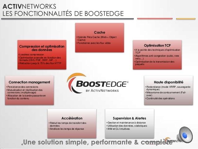 ACTIVNETWORKS LES FONCTIONNALITÉS DE BOOSTEDGE Cache  Compression et optimisation des données  • Hybride Peta Cache (Web +...