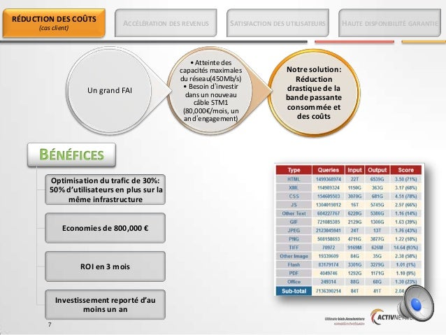 RÉDUCTION DES COÛTS (cas client)  ACCÉLÉRATION DES REVENUS  Un grand FAI  Optimisation du trafic de 30%: 50% d'utilisateur...
