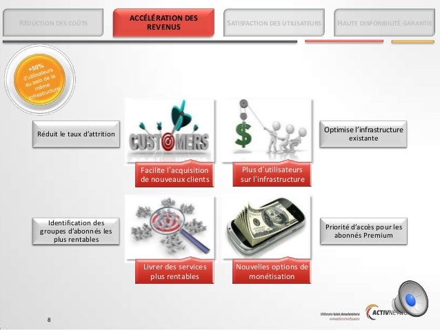 RÉDUCTION DES COÛTS  ACCÉLÉRATION DES REVENUS  SATISFACTION DES UTILISATEURS  Optimise l'infrastructure existante  Réduit ...