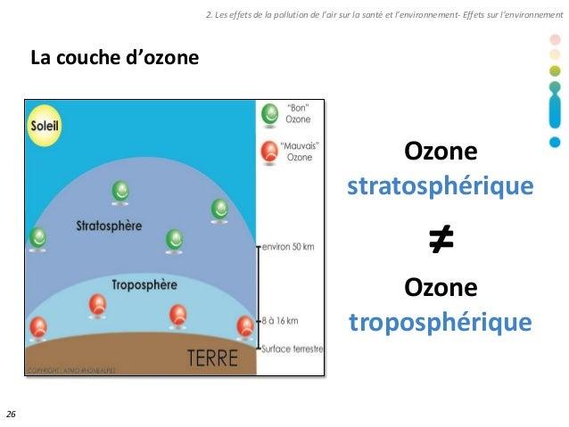 Diaporama journ e sant environnement air rh ne alpes - Distance entre la terre et la couche d ozone ...