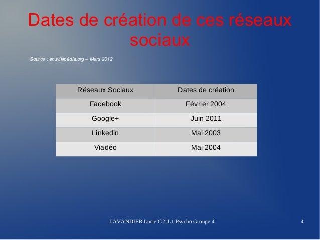 Dates de création de ces réseaux            sociauxSource:en.wikipédia.org–Mars2012                     Réseaux Socia...