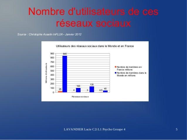 Nombre dutilisateurs de ces            réseaux sociauxSource:ChristopheAsselinInFLUX–Janvier2012                    ...
