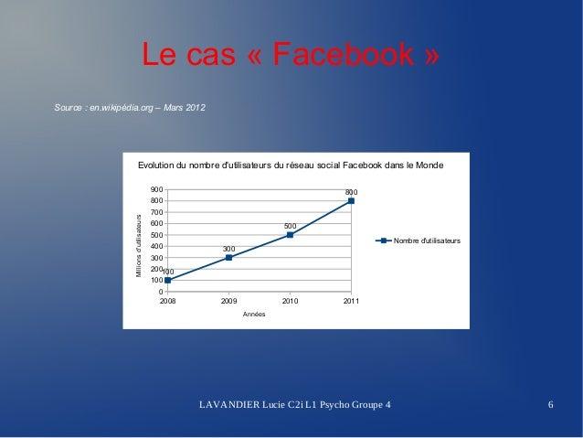 Le cas « Facebook »Source:en.wikipédia.org–Mars2012                             Evolution du nombre dutilisateurs du ...