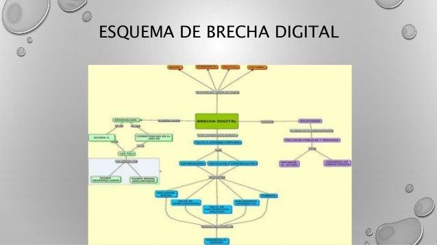 ESQUEMA DE BRECHA DIGITAL