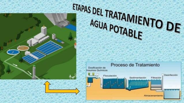 Etapas del tratamiento del agua potable diapositiva de - Tratamiento del agua ...