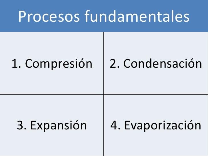 Procesos fundamentales1. Compresión   2. Condensación3. Expansión    4. Evaporización