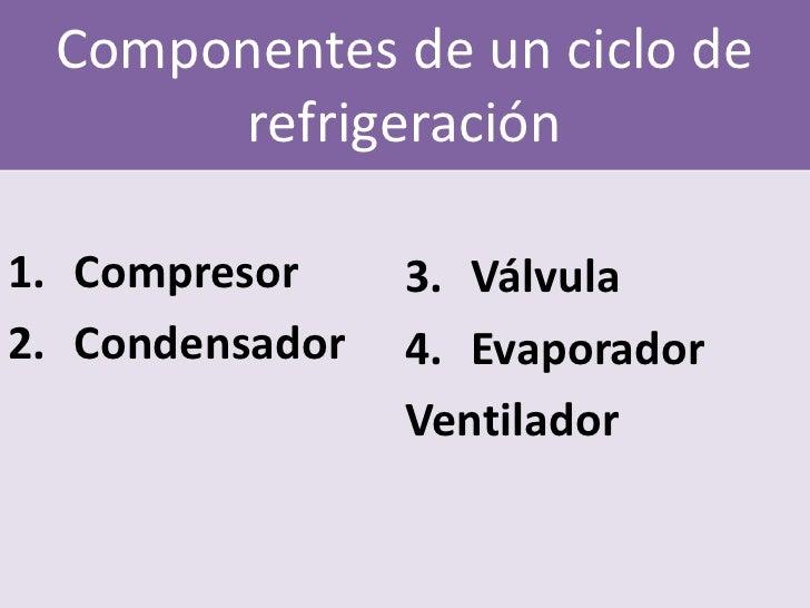 Componentes de un ciclo de      refrigeración1. Compresor     3. Válvula2. Condensador   4. Evaporador                 Ven...