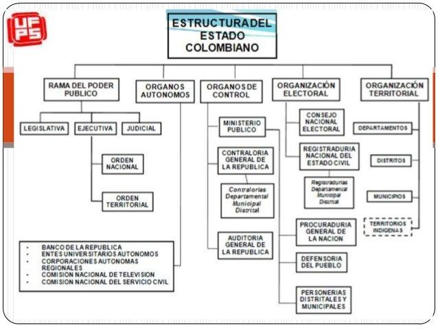 Estructura Del Estado Colombiano Ufps