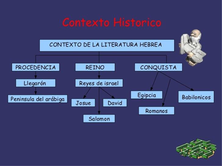 Contexto Historico                CONTEXTO DE LA LITERATURA HEBREA PROCEDENCIA               REINO            CONQUISTA   ...