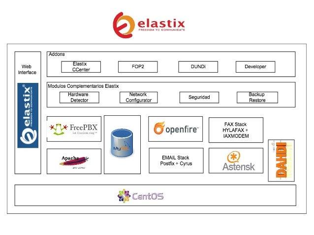 Troubleshooting en Elastix: Análisis y Diagnósticos avanzados Slide 2