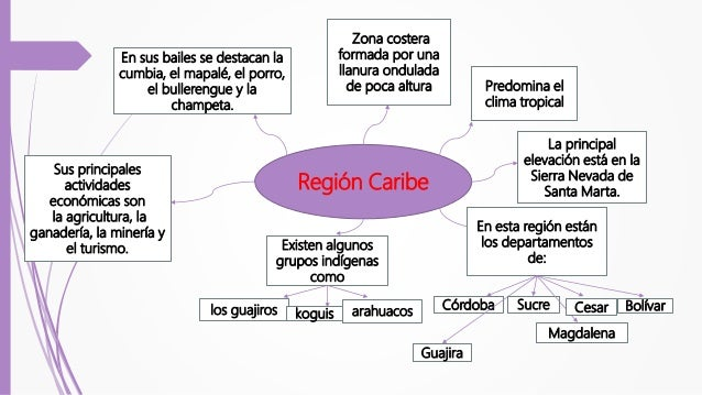 Región Andina Abarca la parte central del país su relieve es montañoso porque allí se encuentran las tres cordilleras: Ori...