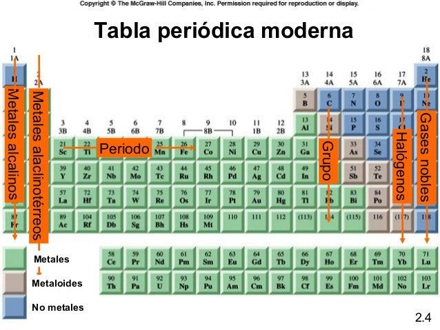 Tabla periodica metales y metaloides images periodic table and tabla periodica no metales y metaloides gallery periodic table tabla periodica en metales no metales y urtaz Gallery