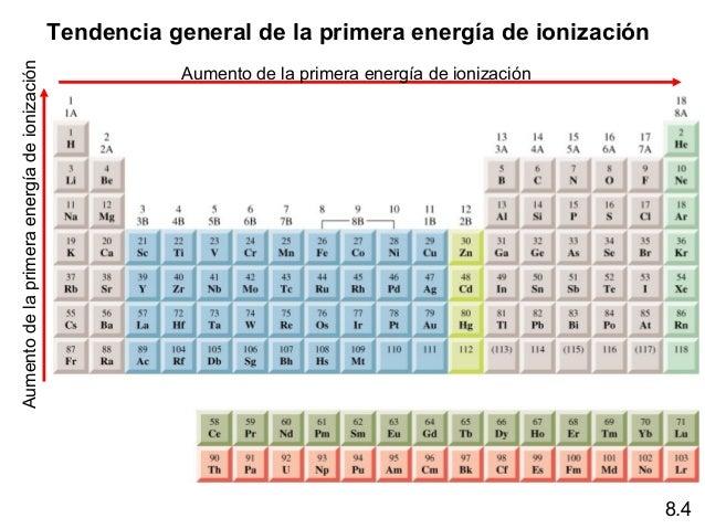 Relaciones peridicas entre los elementos 17 aumento de la primera energa de ionizacin urtaz Gallery