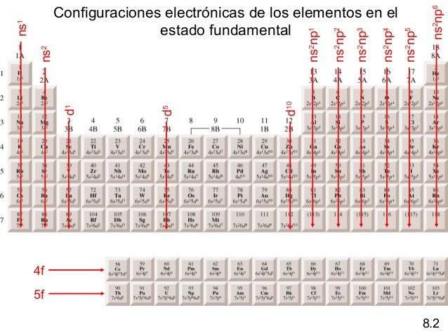 Relaciones peridicas entre los elementos configuraciones electrnicas urtaz Images
