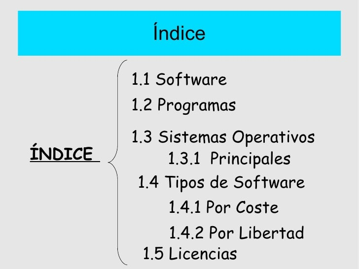 Índice ÍNDICE  1.1 Software 1.2 Programas 1.3 Sistemas Operativos   1.3.1  Principales 1.4 Tipos de Software 1.4.1 Por Cos...