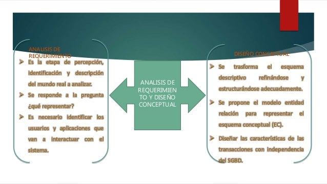 ANALISIS DE REQUERIMIEN TO Y DISEÑO CONCEPTUAL  Es la etapa de percepción, identificación y descripción del mundo real a ...