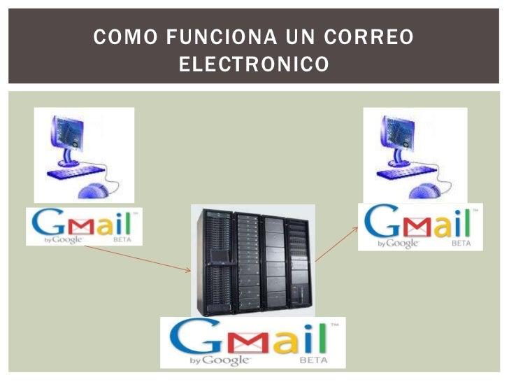 Diapositivas de correo electronico 2012 Slide 3