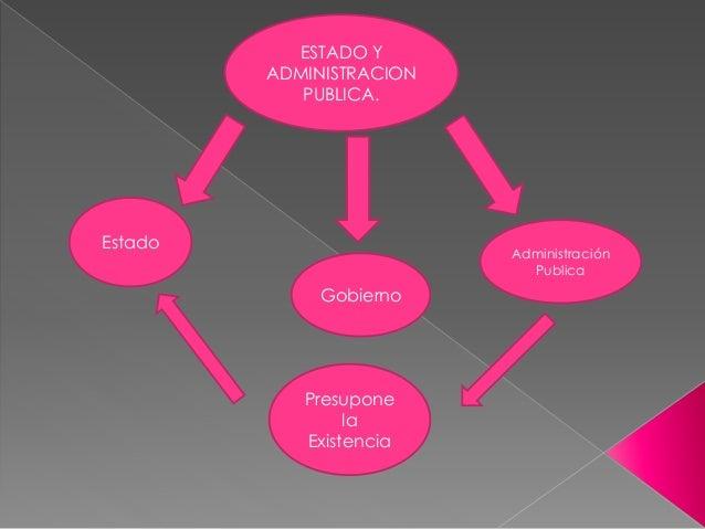 ESTADO Y ADMINISTRACION PUBLICA. Estado Gobierno Administración Publica Presupone la Existencia