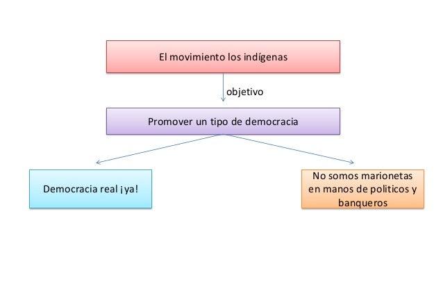 El movimiento los indígenas Promover un tipo de democracia Democracia real ¡ya! No somos marionetas en manos de politicos ...