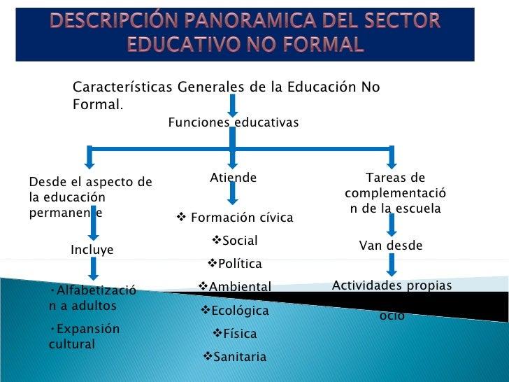 Características Generales de la Educación No Formal . Funciones educativas  Desde el aspecto de la educación permanente At...