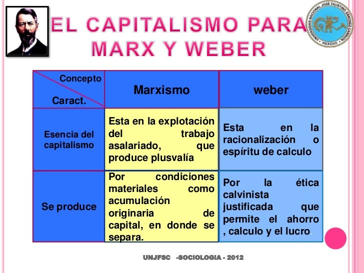 karl marx vs max weber Karl marx's focus on group classification became the main point of convergence for contemporary sociology all in all, the contributions of emile durkheim, max weber, and karl marx were clearly a huge significance on the development of sociology.