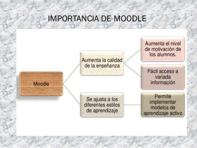 Diapositivas de moodle Slide 2