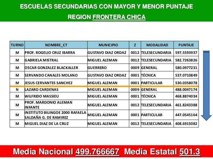 ESCUELAS SECUNDARIAS CON MAYOR Y MENOR PUNTAJE <br />REGION FRONTERA CHICA<br />Media Nacional 499.766667  Media Estatal 5...