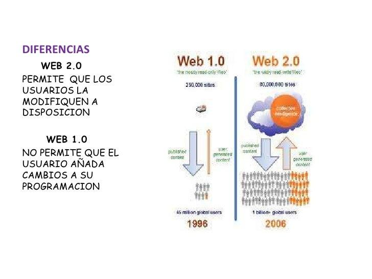 DIFERENCIAS <br />WEB 2.0<br />PERMITE  QUE LOS USUARIOS LA MODIFIQUEN A DISPOSICION<br />      WEB 1.0<br />NO PERMITE QU...