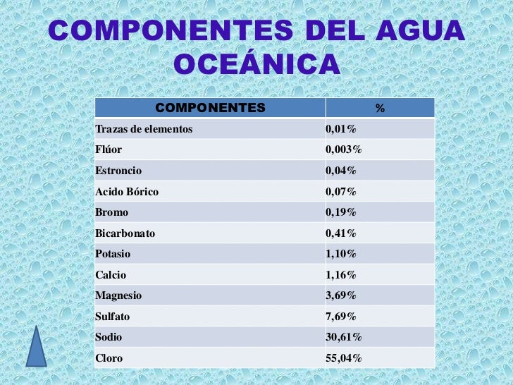 COMPONENTES DEL AGUA     OCEÁNICA              COMPONENTES            %  Trazas de elementos       0,01%  Flúor           ...