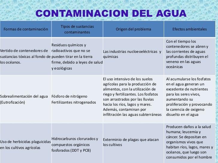 CONTAMINACION DEL AGUA                                    Tipos de sustancias  Formas de contaminación                    ...