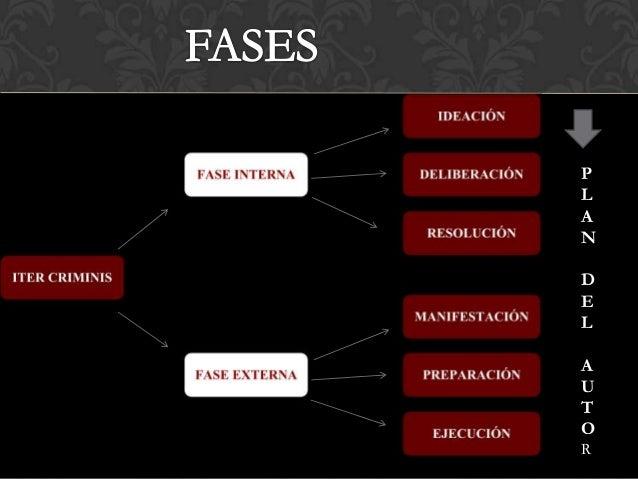 ELEMENTOS DELDELITO: ITER CRIMINIS Slide 3