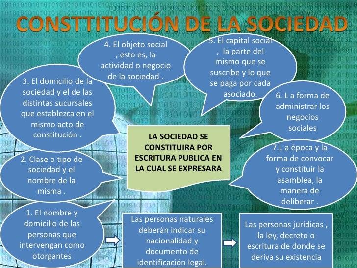 4. El objeto social         5. El capital social                             , esto es, la              , la parte del    ...