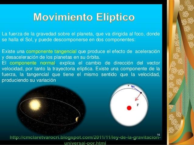 16 La fuerza de la gravedad sobre el planeta, que va dirigida al foco, donde se halla el Sol, y puede descomponerse en dos...
