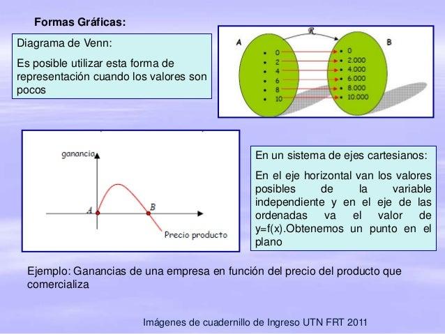 Diapositivas funciones 1 7 formas grficas diagrama de venn ccuart Images