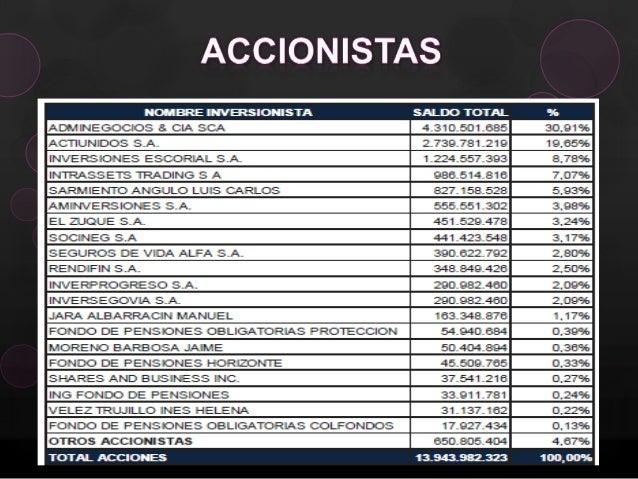 Diapositivas Grupo Aval Y Bac Credomatic