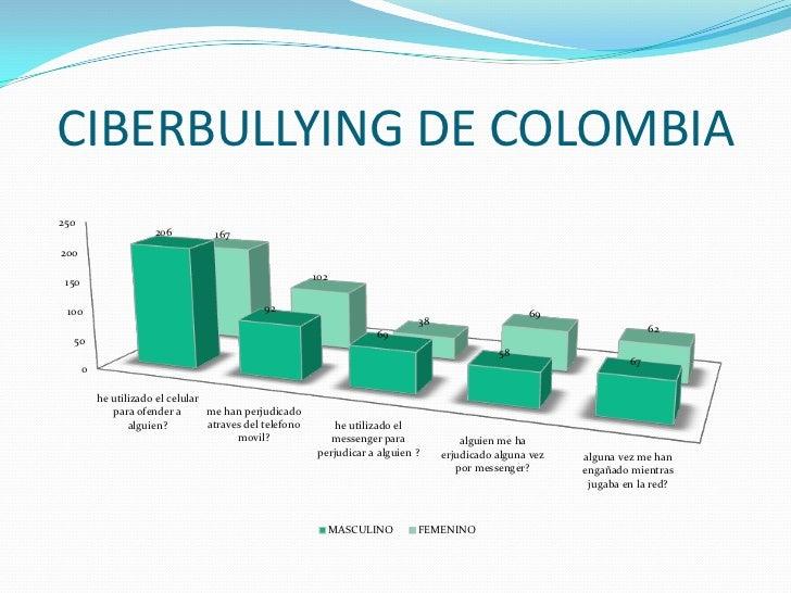 CIBERBULLYING DE COLOMBIA<br />